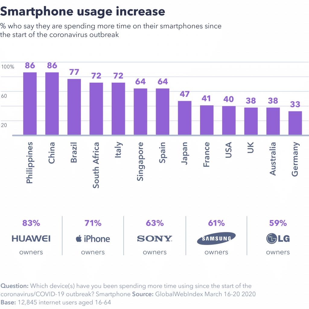 dati relativi all'incremento dell'uso dello smartphone